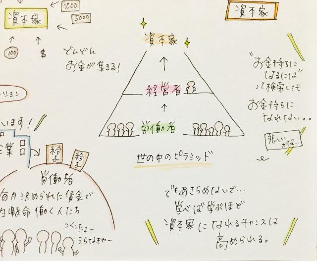 お金持ちになりたいなら流れをろう「世の中はピラミッド」